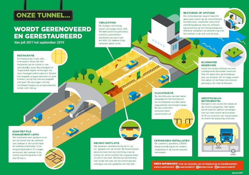 Maastunnel techniek infographic project