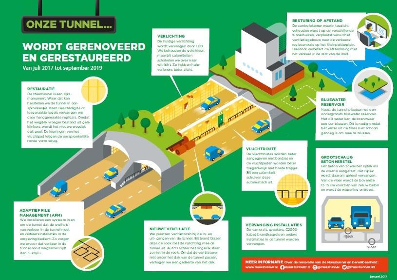 Maastunnel techniek infographic project