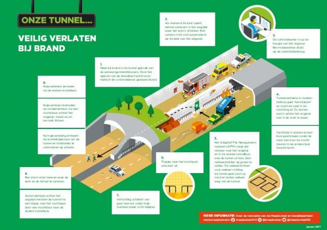 Maastunnel infographic veiligheid project
